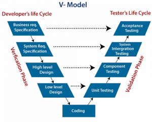 第三者検証-Vモデル