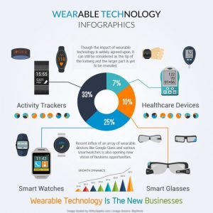 AI and healthcare: wearable technology infographics with healthcare device