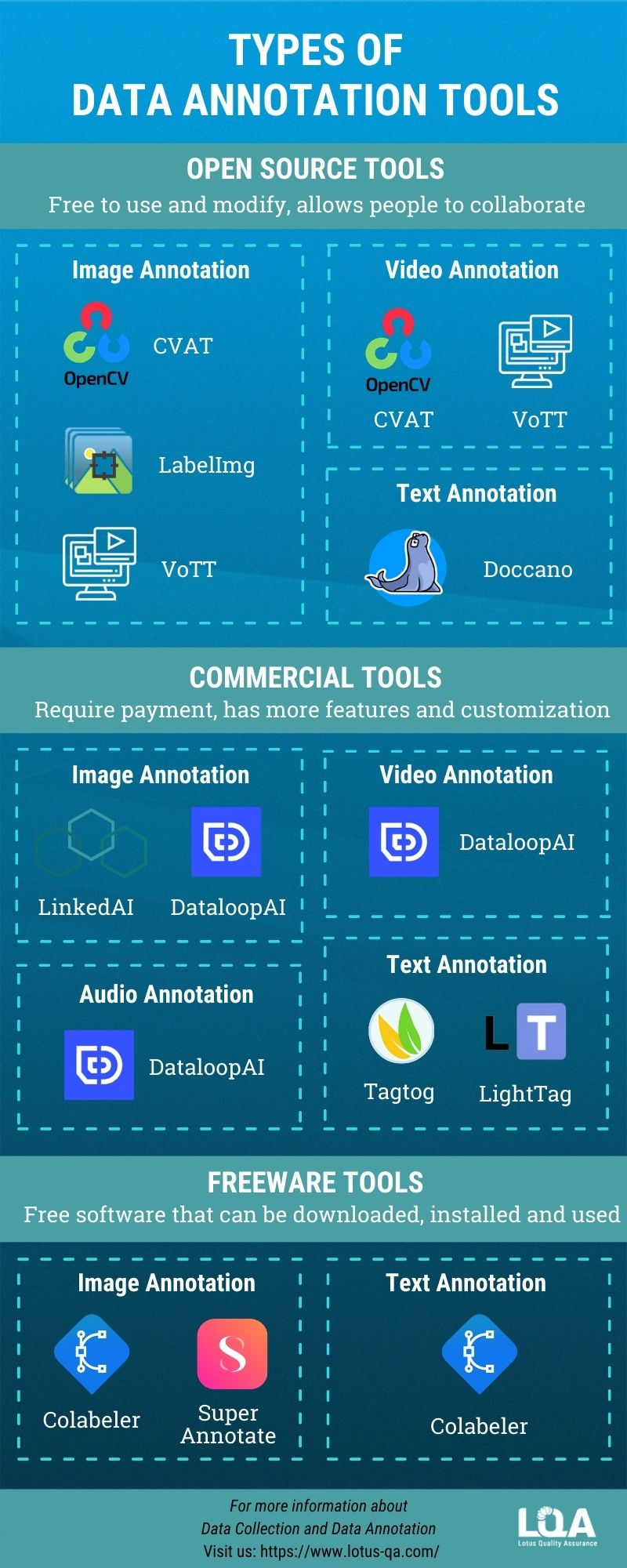 Infographic - Types of Data Annotation Tools