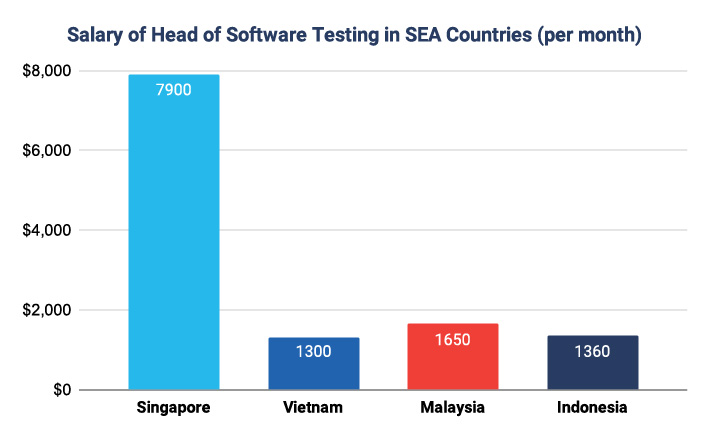 Head of Software Testing in Southeast Asia