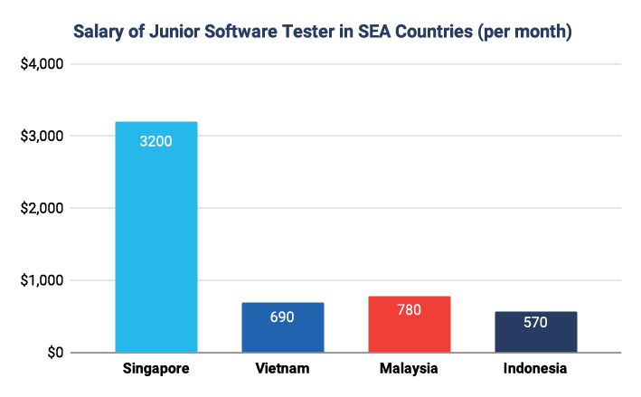 Junior Software Testing Salary in Southeast Asia