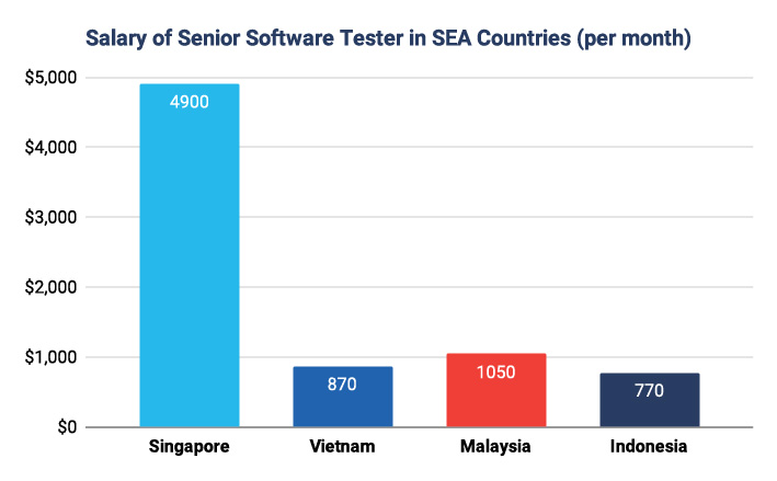 Senior Software Testing Salary in Southeast Asia