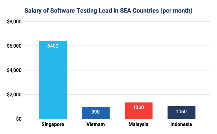 Software Testing Lead Salary in Southeast Asia