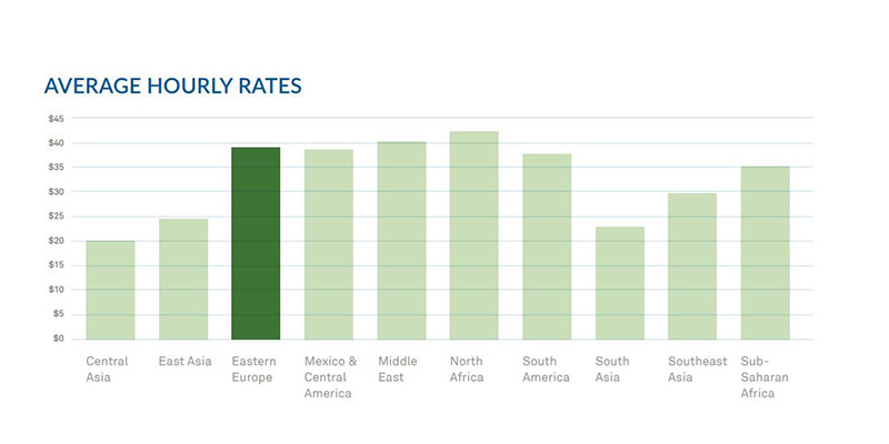 Countries for Offshore Development Center - Pricing & Average Pay