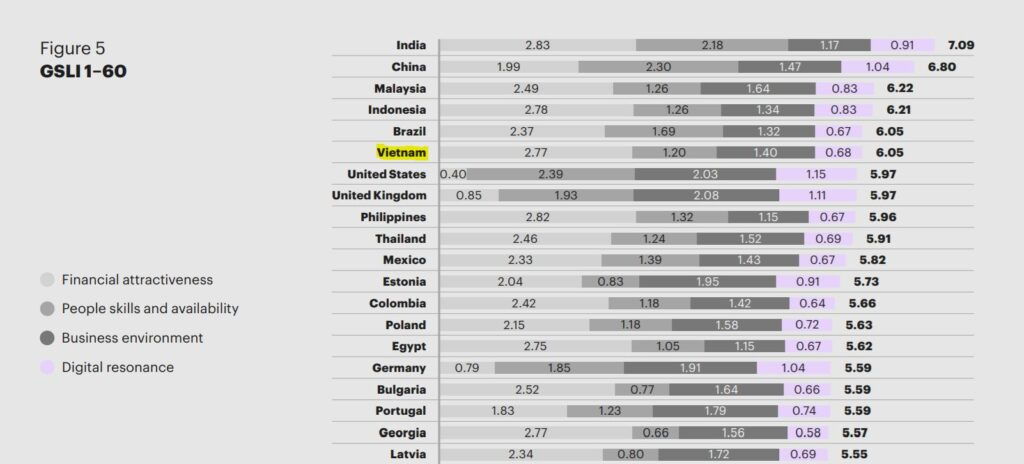 Vietnam Software Outsourcing - Global Services Location Index
